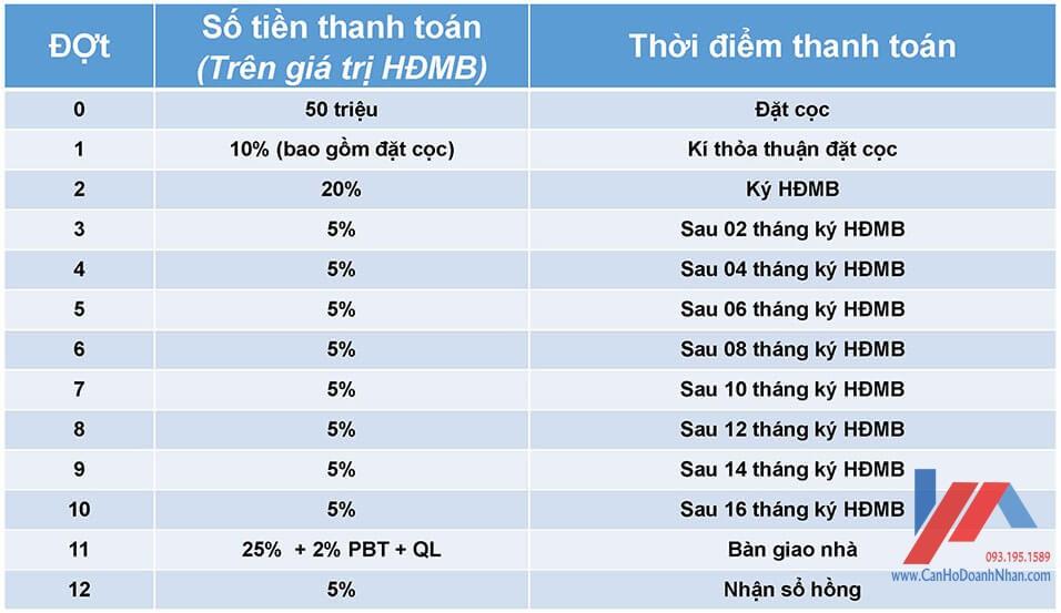 Phuong-Thuc-Thanh-Toan-Can-ho-Safira-Khang-Dien-quan-9
